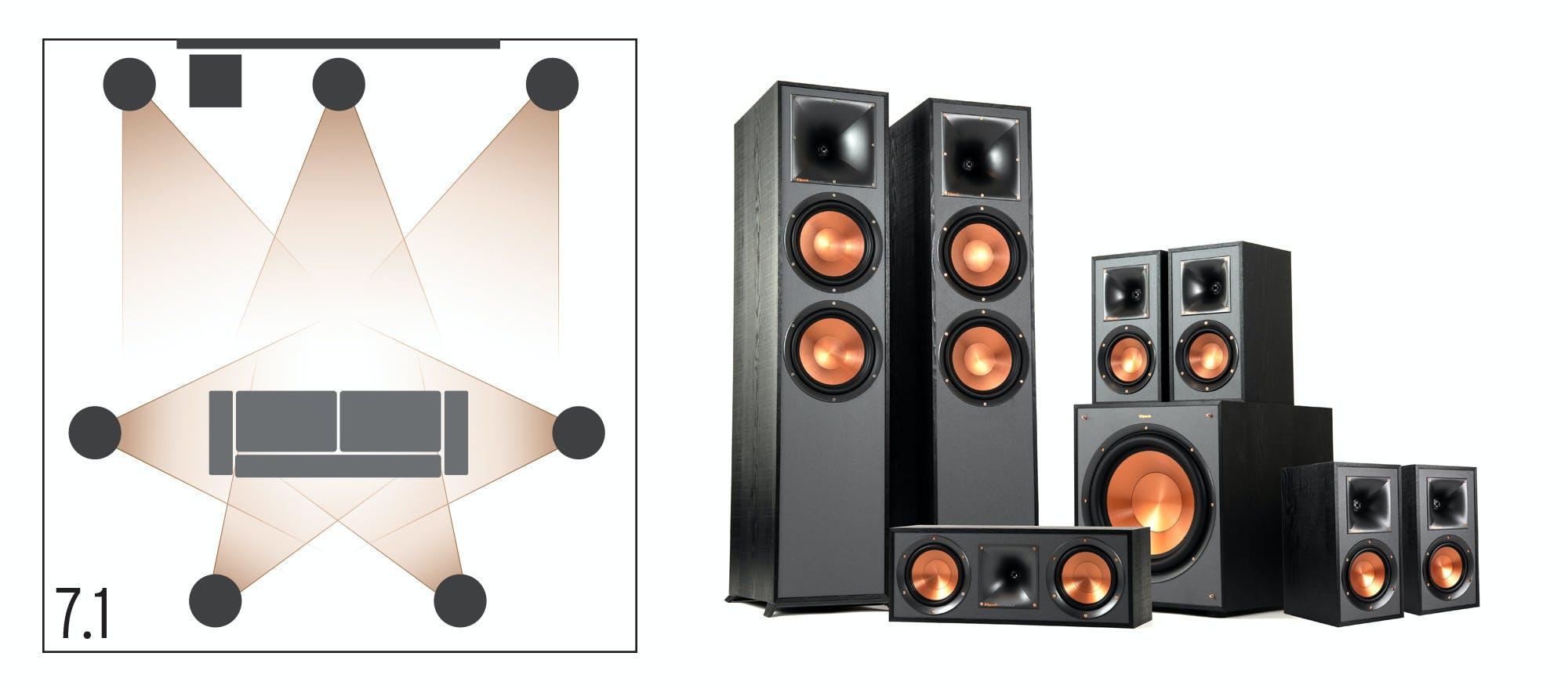 Klipsch surround sound 7,1 home theater configuration